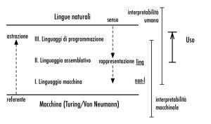 Semiotic relations in programming languages